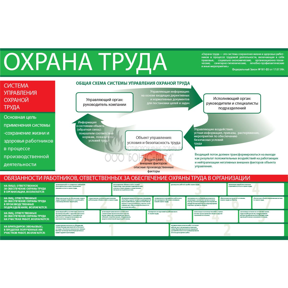 Функциональная схема систем управления охраны труда